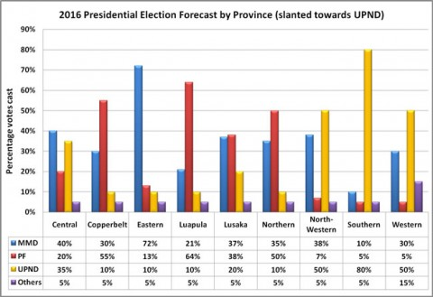 2016-Election-forecast-by-province-slanted-towards-UPND