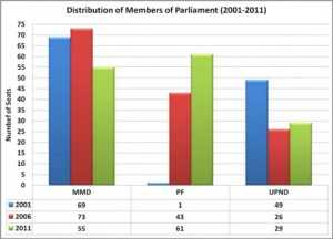 Members of Parliament (2001-2011)