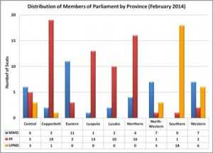 Members of Parliament by Province (February 2014)