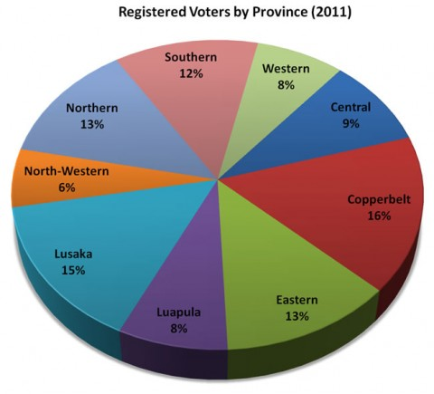 2011 Registered Voters by Province
