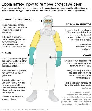 Graphic shows how to carefully remove protective gear used when treating ebola infected patients; 3c …