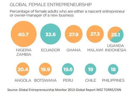 Source: Global Entrepreneurship Monitor 2013 Global Report INEZ TORRE/CNN