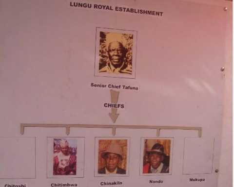 Lungu-Chiefs' succession
