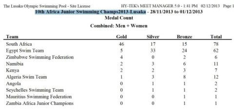 Africa Junior Swimming Champs Final Medal Count - 2013